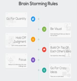 "Click here to check out ""How to have better brainstorming sessions"" blog by Emy"