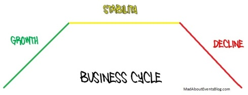 Business Cycle - MadAboutEventsBlog.com